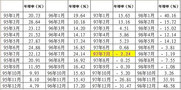 外銷訂單年增率表1-1