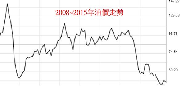 2008-2015年油價走勢.png