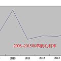 2008-2015年華航毛利率.png