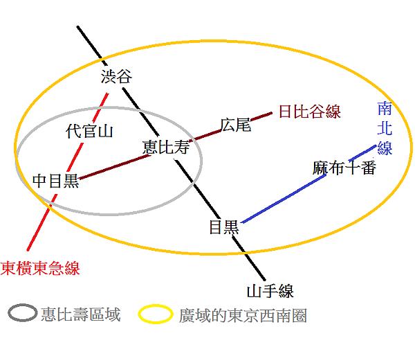 惠比壽區域圖.png