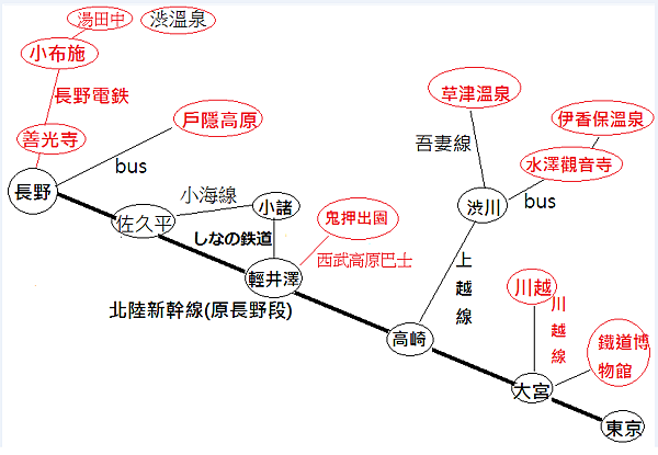 長野交通線