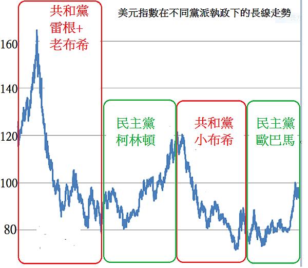 美元指數在不同黨派下的長線走勢