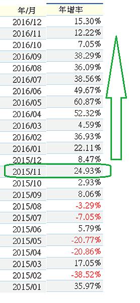 聯發科營收年增率.png