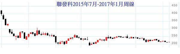 2015年下半年到2017年1月的聯發科股價周線.png