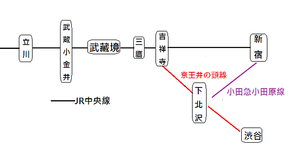 中央線中段交通圖