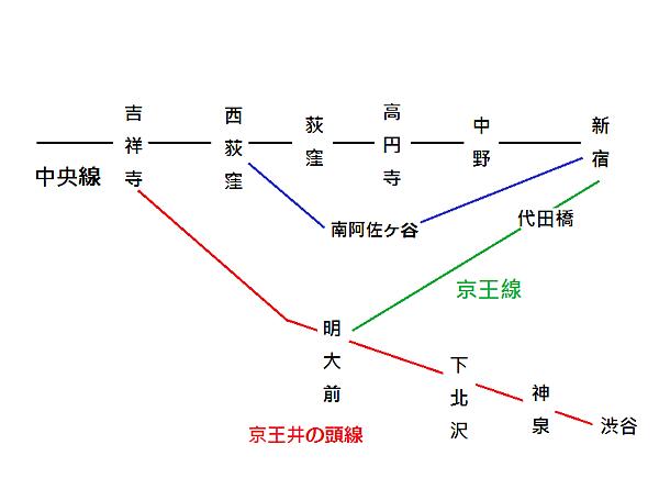 中央線東段交通圖