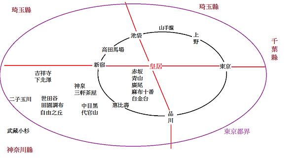 東京房地產圖1