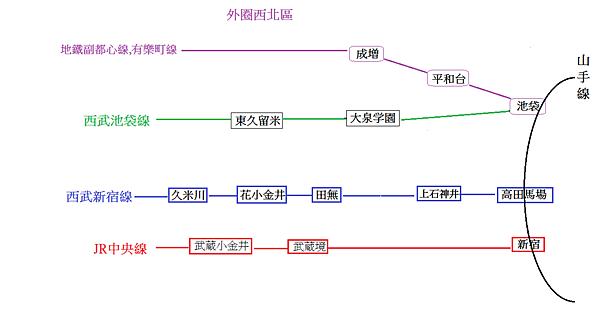 東京房地產圖3
