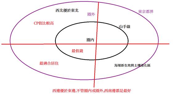 東京房地產圖2