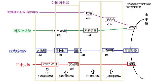 東京房地產圖4