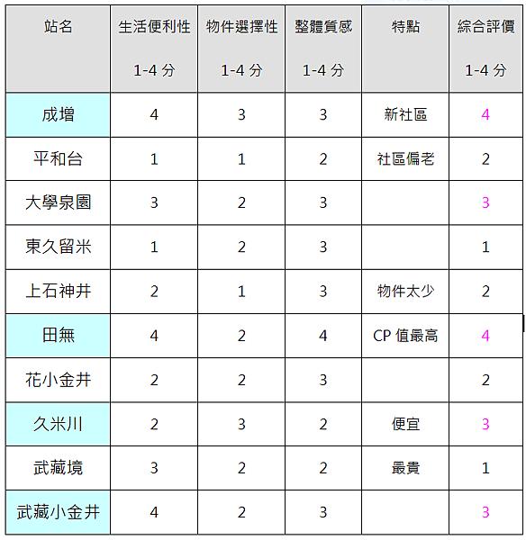 東京房地產圖5
