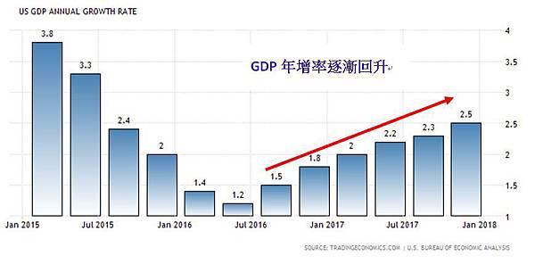 01GDP年增率逐漸回升.JPG