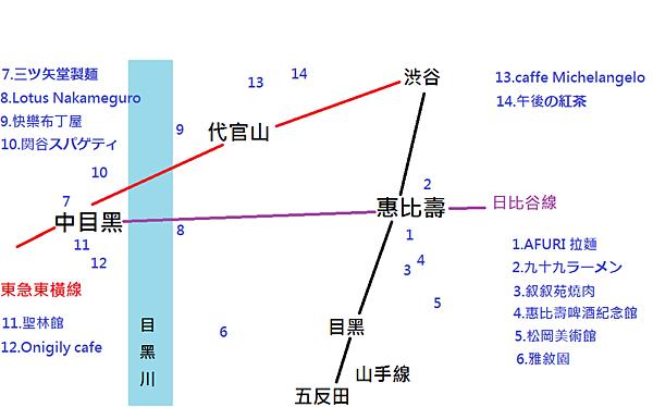 惠比壽食區地圖