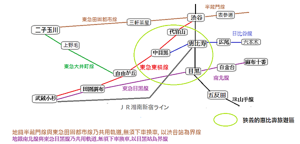 惠比壽食區地鐵圖