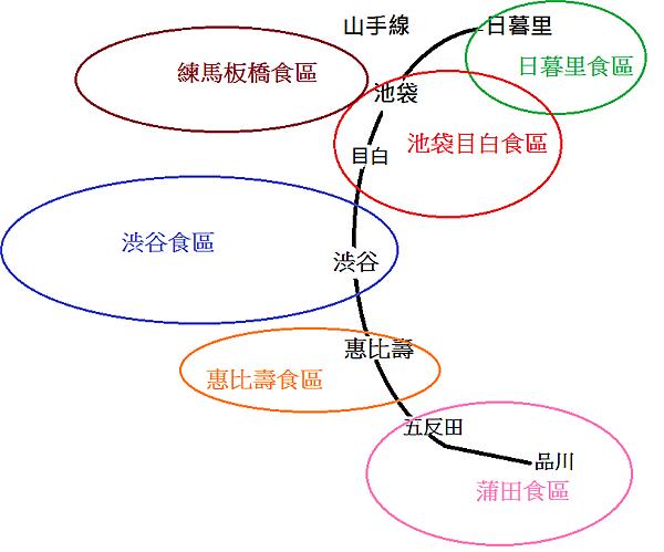 西南半部的六大食區相對位置圖