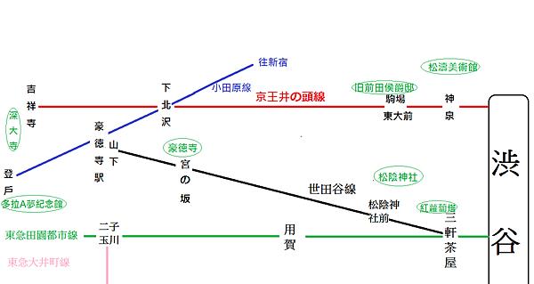 渋谷食區交通圖
