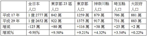日本人口增減簡圖