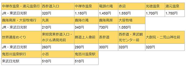 東武巴士車費表.PNG