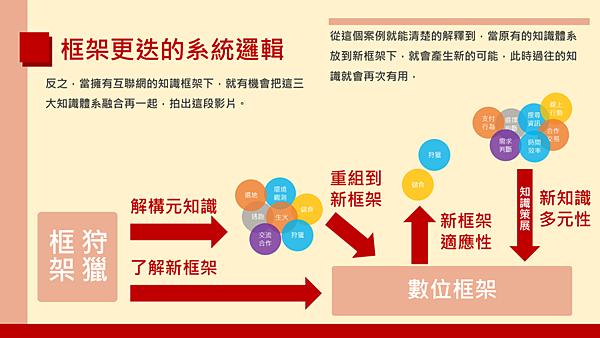 20190113武林大會-知-拆解知識框架到知識策展的學習路徑14.png