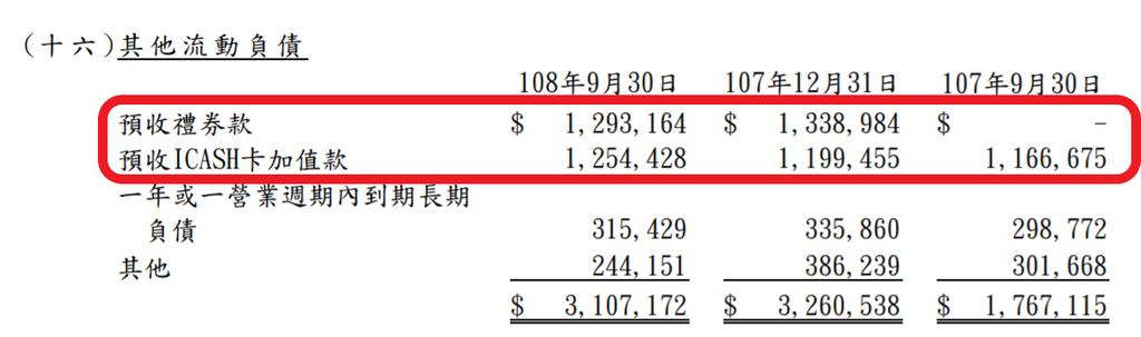 統一超-其他流動負債.png