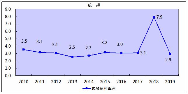 現金殖利率.png