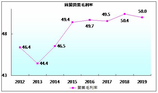 固緯歷史毛利率.png