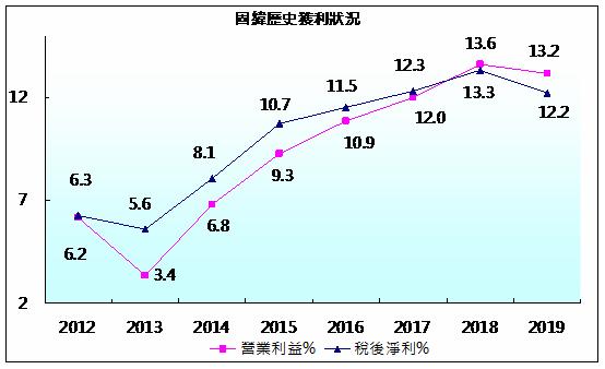 固緯歷史獲利率.png