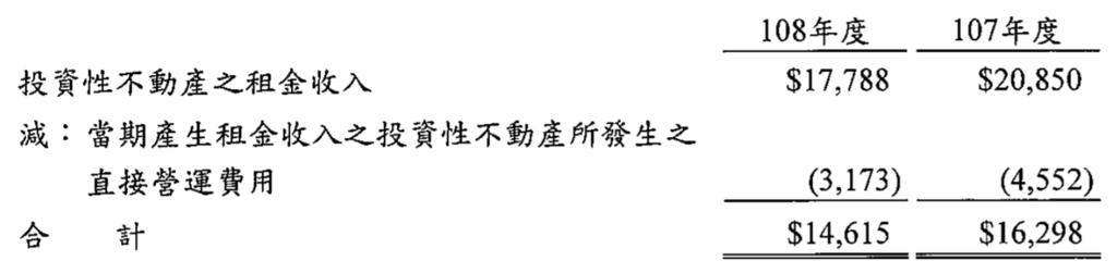 投資性不動產租金收入(是營業租賃資資).png