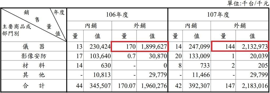 固緯出貨量變少但出貨值變高是毛利率變好的原因.jpg