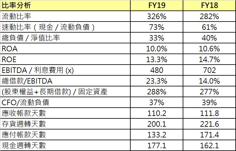 固緯歷史財務體質狀況.png