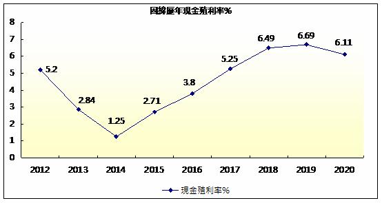 固緯現金殖利率.png