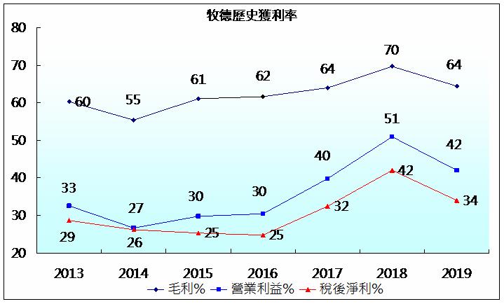 牧德歷史獲利率.png