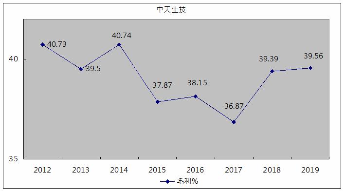 中天生技毛利率.png