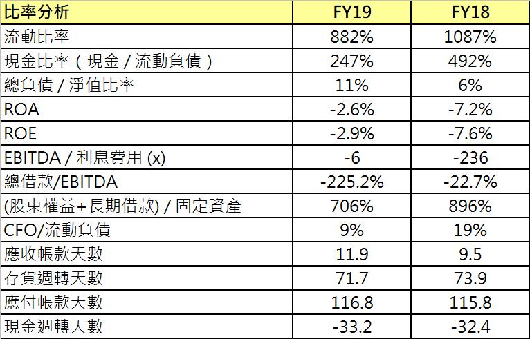 中天生技財務體質.png