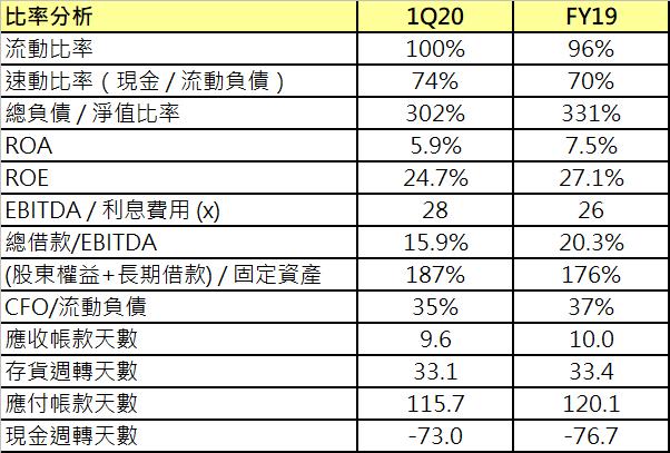 2912統一超財務比率分析.png