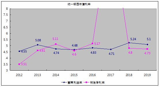 統一超歷年獲利率.png