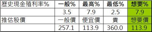 統一超預估股價.png