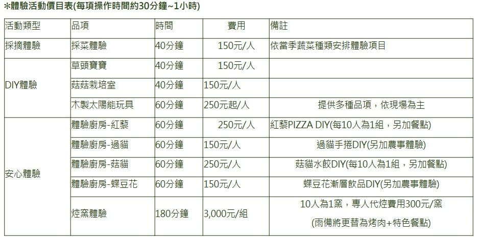 晁陽農場DIY費用.jpg