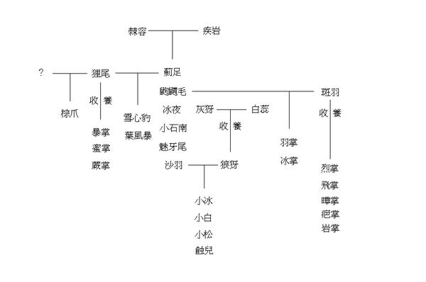 棘容家族族譜