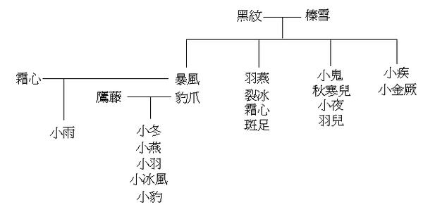 榛雪家族族譜