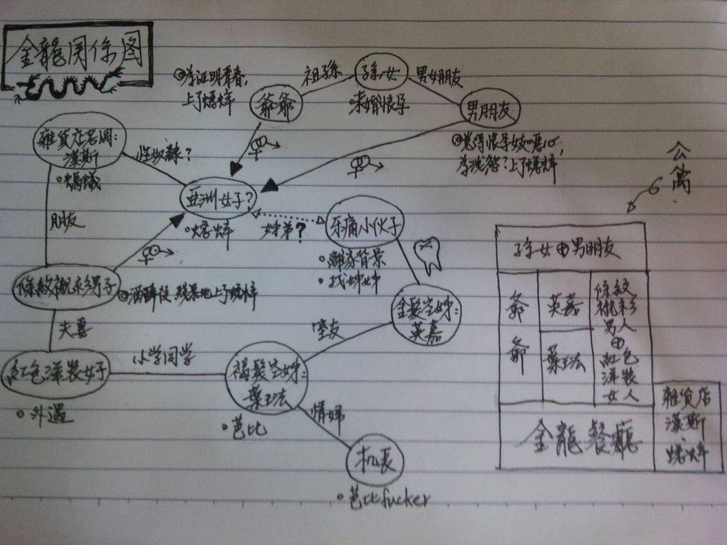 金龍關係圖