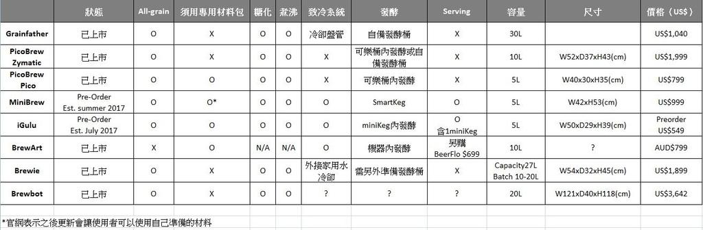 設備比較表截圖.JPG