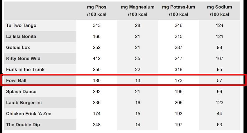 百卡含磷量 - 雙雞丸.png