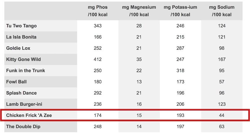 百卡含磷量 - 佛里克嫩雞.jpg