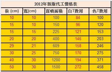 2012年代工價格表
