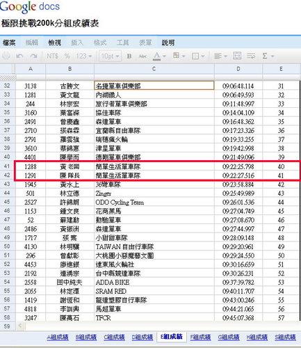 E組(45-50歲)完賽人數334人,我的成績是分組第40名.jpg