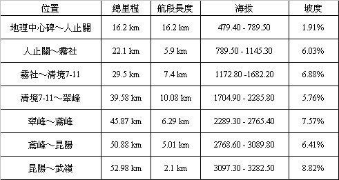 武嶺坡度表.jpg