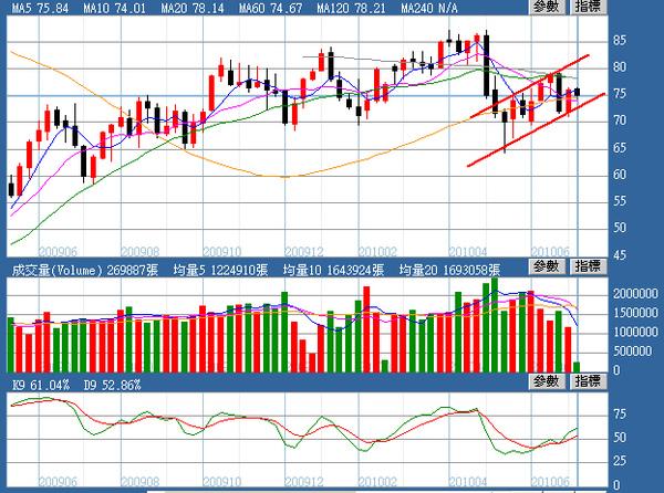 油價週線圖(2010.07.13)