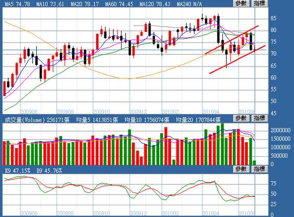 油價週線圖(2010.07.07)