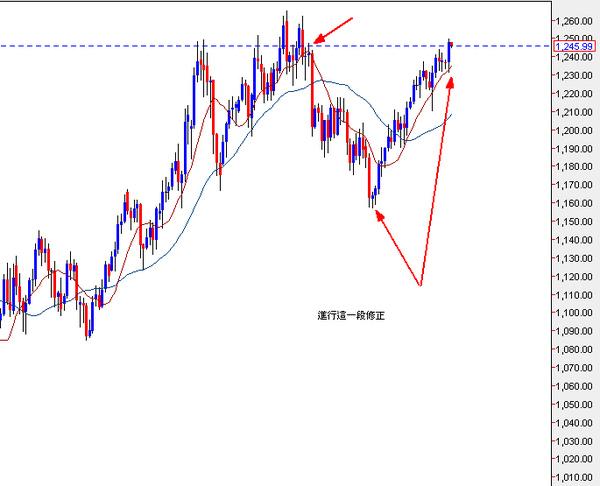 黃金現貨日線圖(2010.09.01)